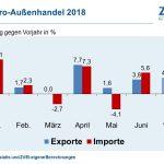 Elektroexporte knacken erstmals 100Mrd.€-Grenze im 1. Halbjahr