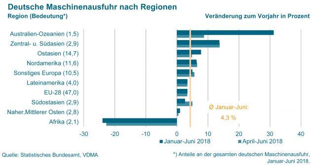 (Bild: Statistisches Bundesamt/ VDMA e.V.)