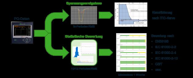 Schematischer Informationsaufbau einer Netzqualitätsüberwachung mit statistischer Bewertung. (Bild: GMC-I Messtechnik GmbH)