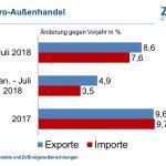 Auslandsgeschäft der Elektroindustrie weiter stark