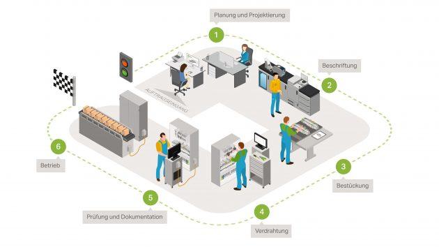 Wago bietet in jeder Phase des Schaltschrankbaus innovative Lösungen mit echtem Mehrwert, die den Anwender von der Planung und Projektierung über die Fertigung bis hin zur Prüfung und Inbetriebnahme unterstützen. (Bild: Wago Kontakttechnik GmbH & Co. KG)
