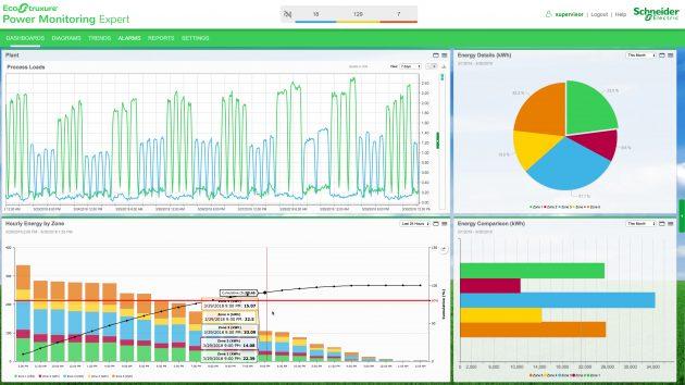 Die neueste Version der Software EcoStruxure Power Monitoring Expert wurde entwickelt, um die Verwaltung komplexer Stromversorgungssysteme zu vereinfachen. (Bild: Schneider Electric GmbH)