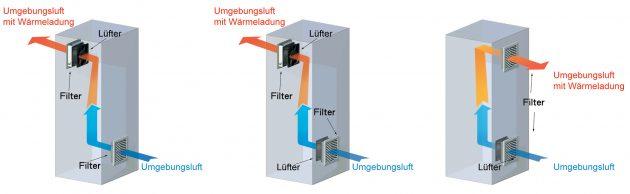 Je nach Lüfteranordnung erzeugen Abluft-Systeme einen Gehäuseüberdruck (m. und l.), um die Wärmeabfuhr zu forcieren. (Bild: Seifert Systems GmbH)