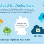 Deutschland bei Digitalisierung im internationalen Mittelfeld