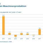 Maschinenbau bleibt robust in schwierigem Umfeld