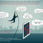 Deutsche Unternehmen haben großen Nachholbedarf bei Digitalkompetenzen