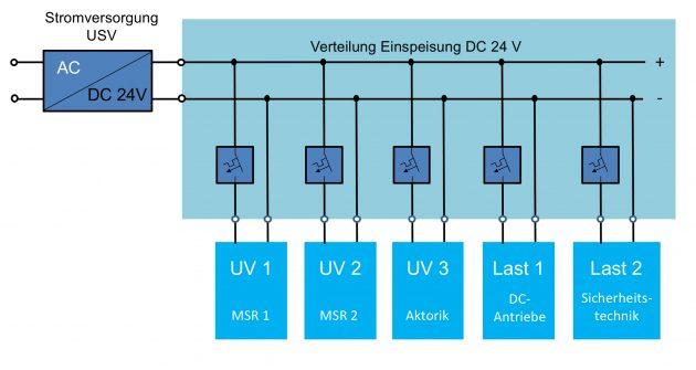 BlockschaltHauptverteilung (Bild: E-T-A Elektrotechnische Apparate GmbH)