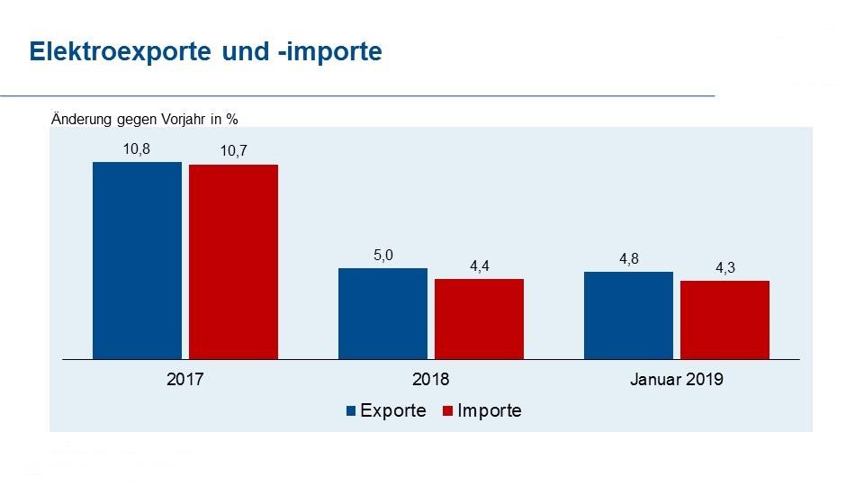 Deutsche Elektroexporte behaupten sich zu Jahresbeginn