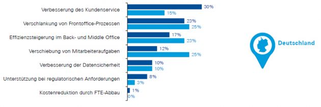 (Bild: HFS Research in Kooperation mit KPMG, International, Easing the pressure points: The state of intelligent automation, 2019)