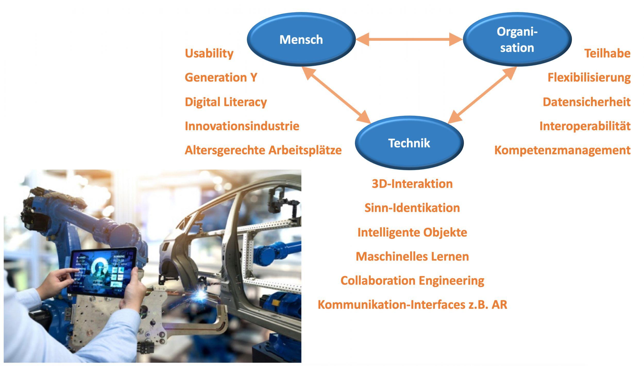 Mensch im Mittelpunkt der Produktion – Befähiger zum Wandel (Bild: ©zapp2photo/Stock.adobe.com / Technische Fachhochschule Wildau)