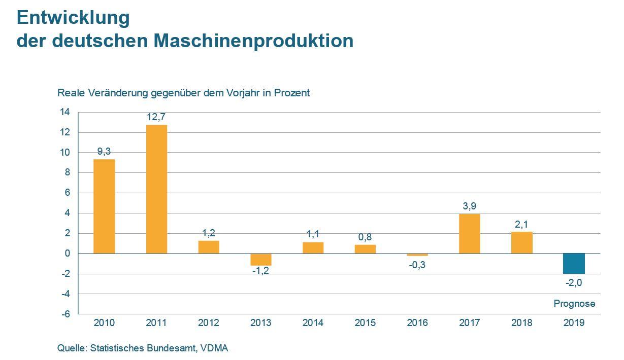 (Bild: Statistisches Bundesamt ,VDMA e.V.)