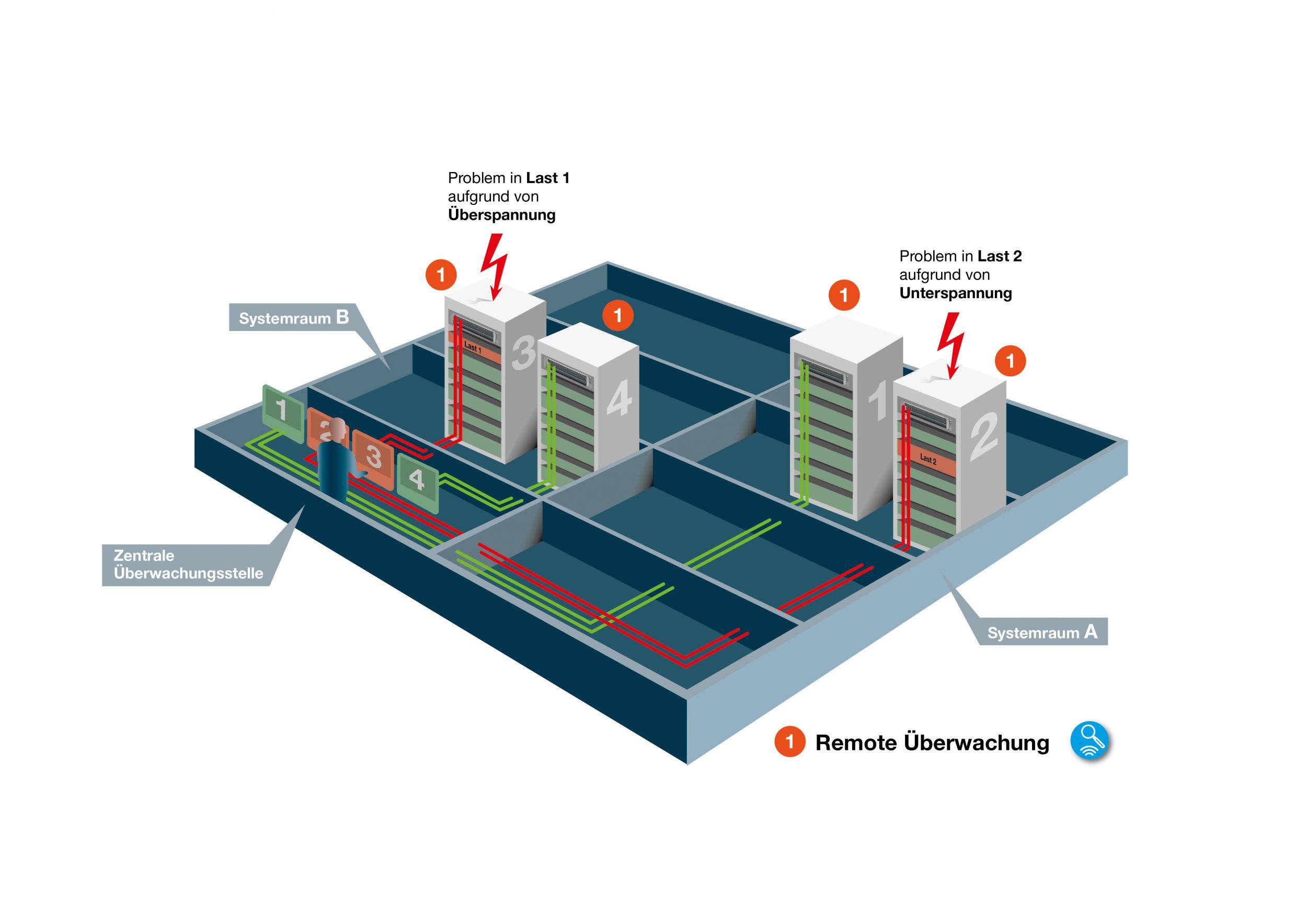 Sammelsignalisierung konventioneller Stromverteilungssysteme in der Kommunikationstechnik (Bild: E-T-A Elektrotechnische Apparate GmbH)