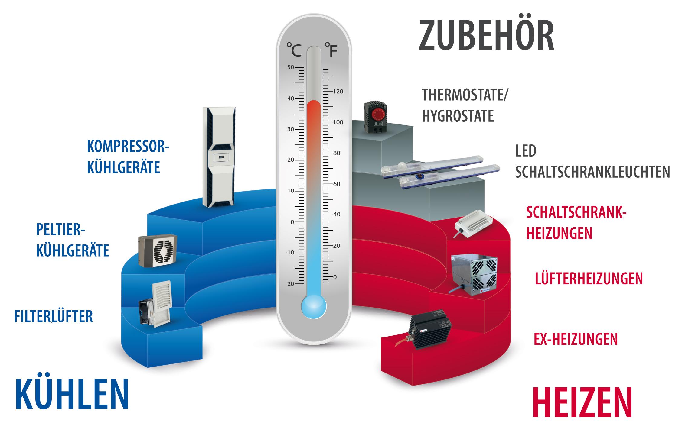 Für den Schaltschrankbau bietet Lm-therm Lösungen in den Bereichen Kühlen, Heizen und Zubehör. (Bild: Lm-therm Elektrotechnik AG)