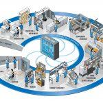 Vernetzung von Technologie und Expertise