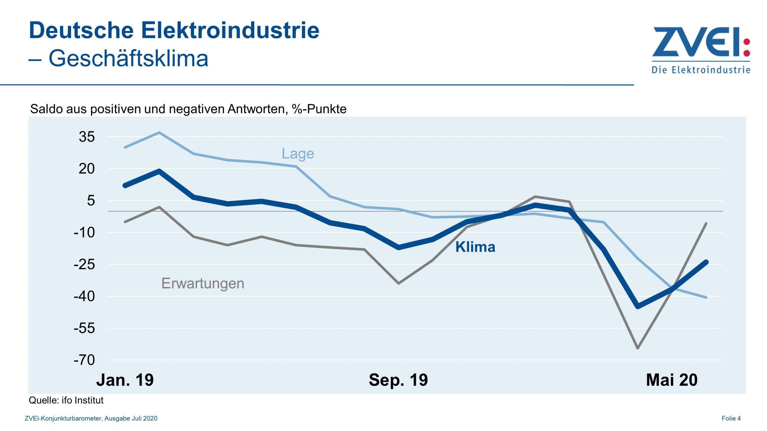 Deutsche Elektroindustrie: Geschäftsklima erholt sich