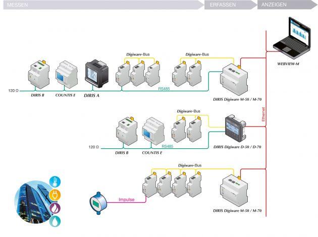 Messen, erfassen, visualisieren: das modulare System Diris Digiware (Bild: Socomec GmbH)