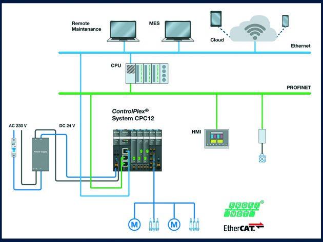 Das Rex-System schafft zusammen mit dem Bus-Controller Transparenz in der Automatisierungspyramide. (Bild: E-T-A Elektrotechnische Apparate GmbH)