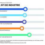 Corona beschleunigt Digitalisierung der Industrie