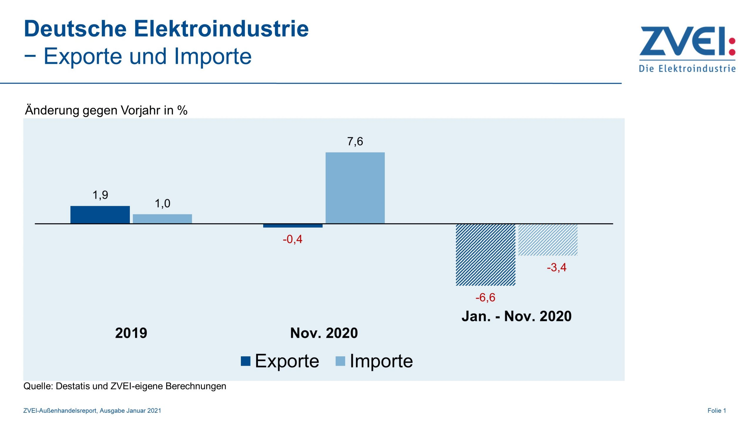 Elektroindustrie: Exporte noch leicht rückläufig