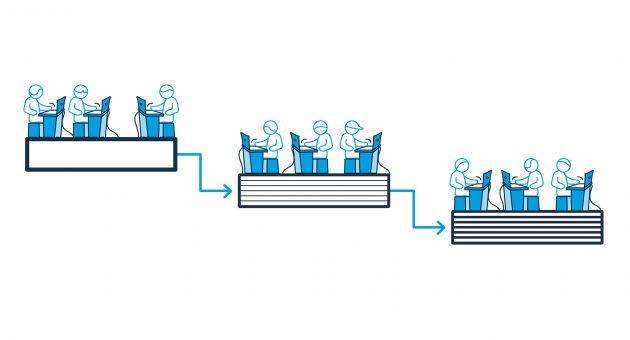 Klassisches Wasserfallmodell: Separierte Disziplinen und Warten auf Datenübergaben (Bild: Aucotec AG)