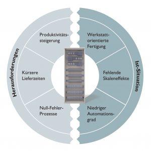 Umfassender Ansatz: Durch die systematische Analyse der aktuellen Prozesslandschaft wird
