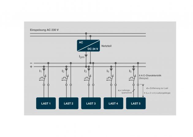 Klassische Stromverteilung mehrerer Lasten, Speisung über Schaltnetzteil mit Nennstrom 20A (Bild: E-T-A Elektrotechnische Apparate GmbH)