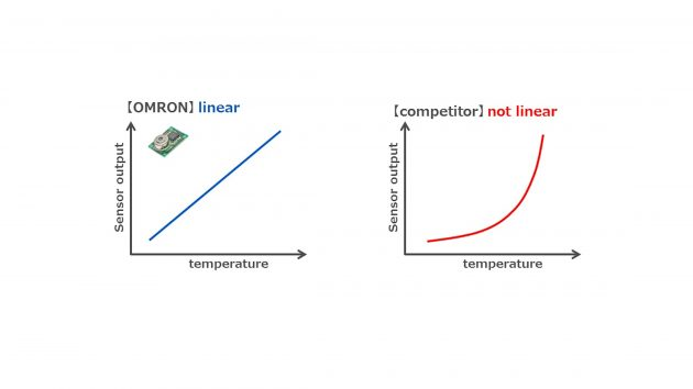 Omrons D6T gibt die Temperatur direkt aus. Im Gegensatz zu Wettbewerbslösungen, die eine Signalverarbeitung erfordern. (Bild: Omron Electronic Components Europe B.V.)
