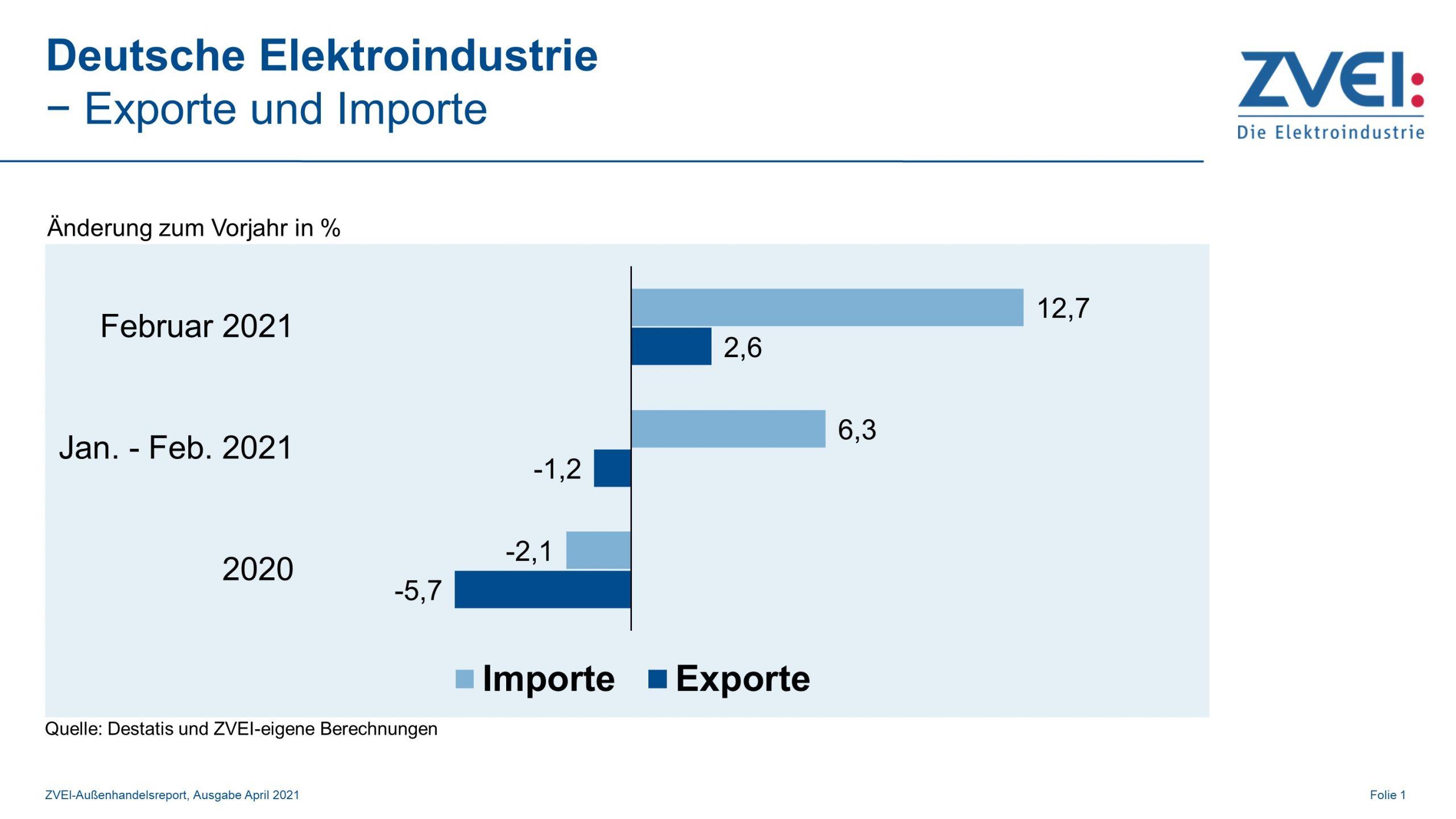 Deutsche Elektroexporte zuletzt leicht im Plus