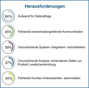 Die größten Herausforderungen für Unternehmen (Bild: FIR e. V)