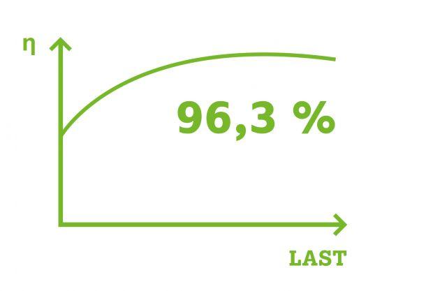 Bild 2 | Die Wago Stromversorgung Pro 2 bietet einen sehr guten Wirkungsgrad von bis zu 96,3%.