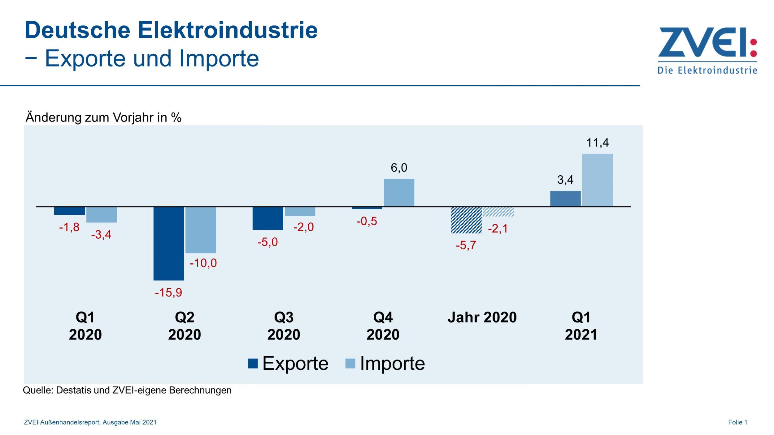 Elektroexporte legen im ersten Quartal um dreieinhalb Prozent zu