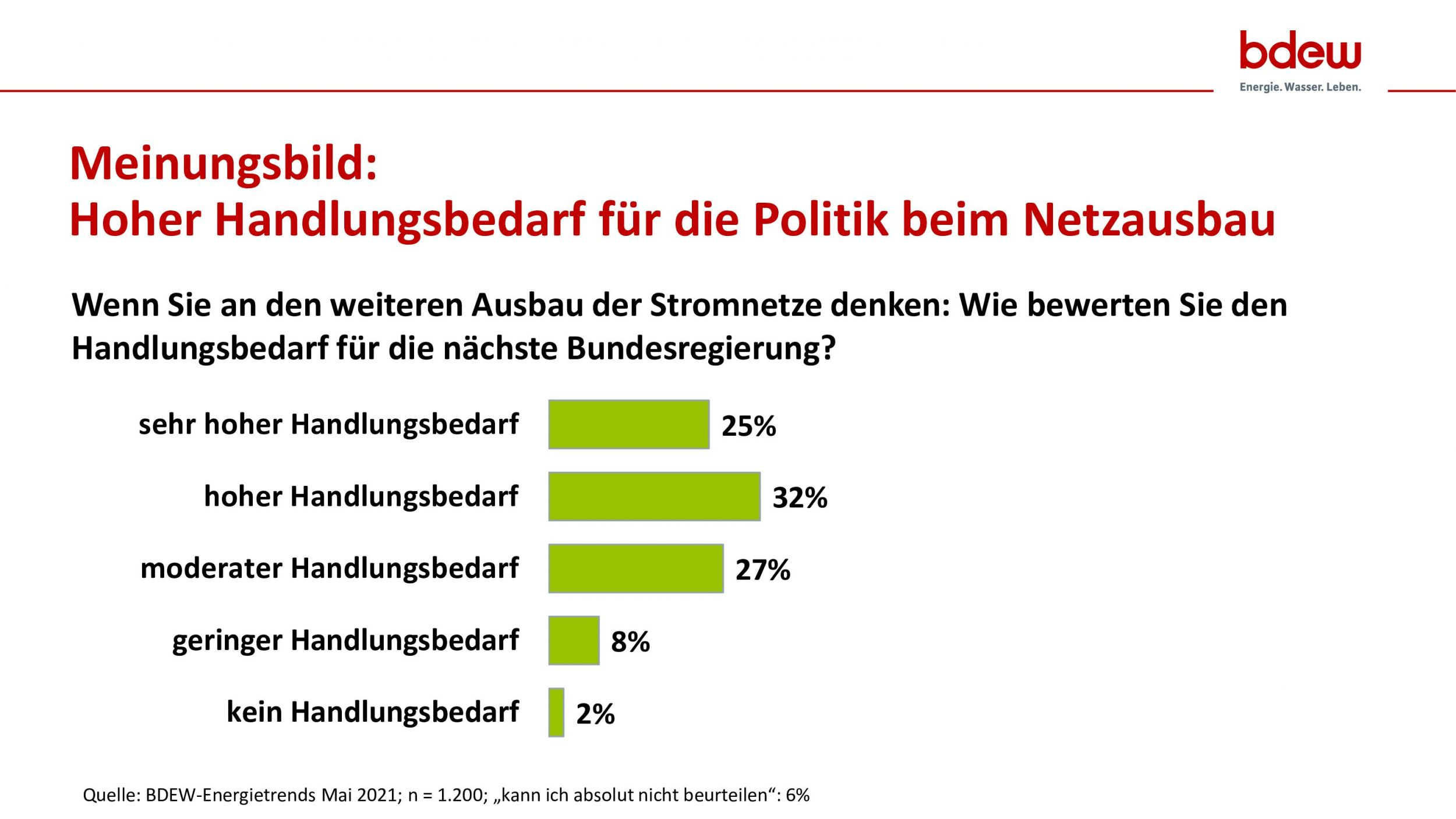 Umfrage zu Energienetzen: Fast 60 Prozent der Deutschen…