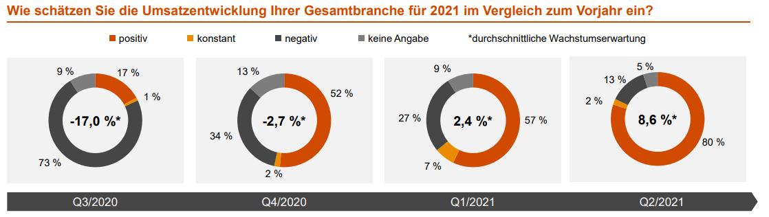 Deutscher Maschinenbau: Umsatzerwartungen auf Rekordhoch