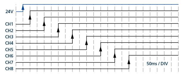Bild 3   Kanal 1 ist bereits 50ms nach Bereitstellung der 24V einsatzbereit, die weiteren Kanäle werden im Abstand von 100ms aktiviert