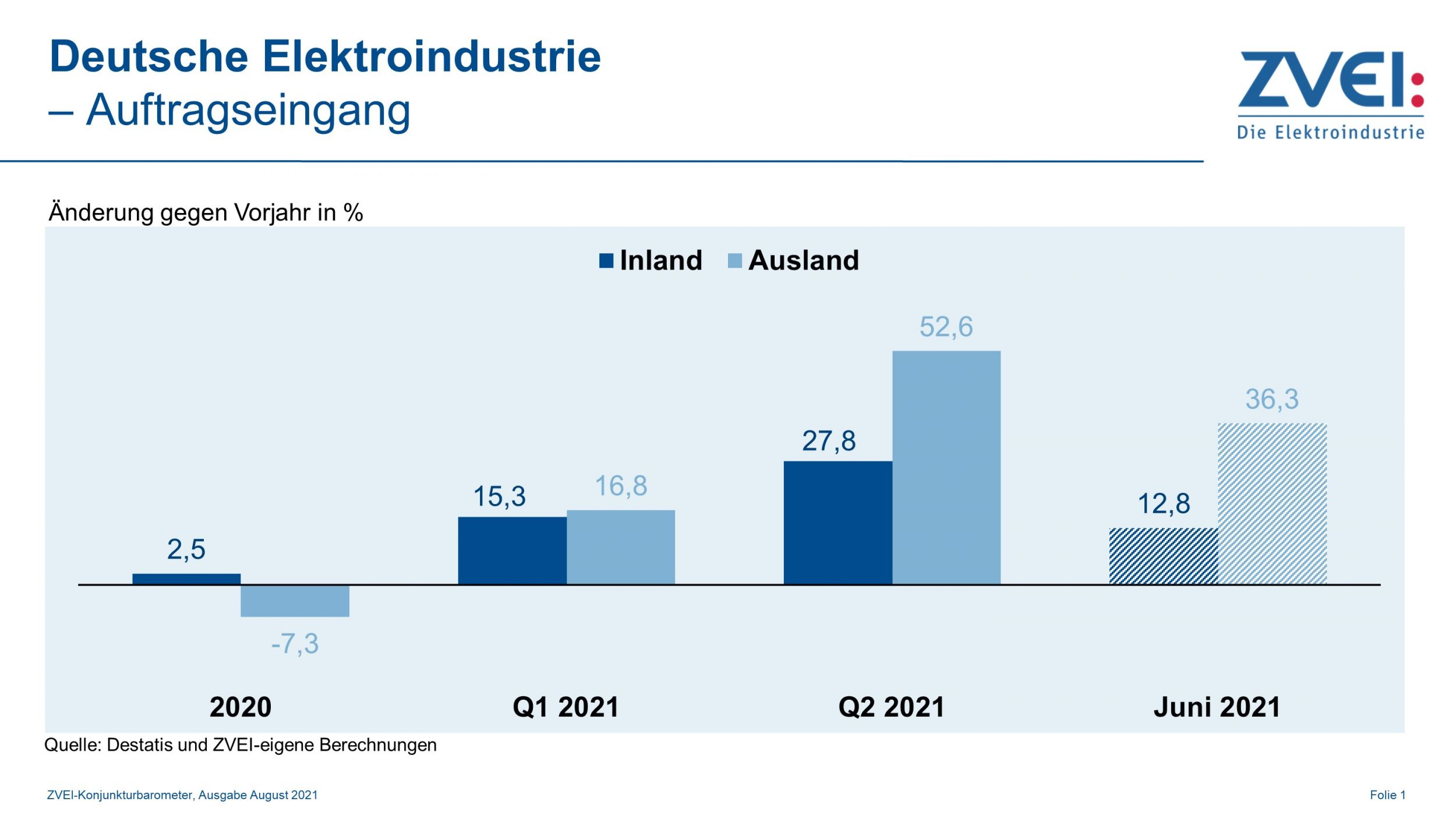 Deutsche Elektroindustrie mit deutlichem Plus im ersten Halbjahr