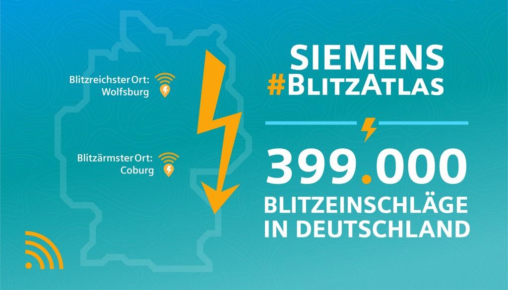 In Wolfsburg blitzte es am häufigsten