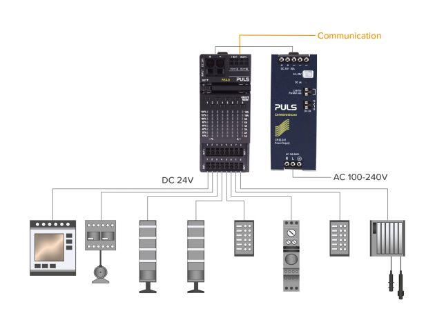 Bild 4   Klassischer Systemaufbau mit Leitungsschutzschaltern (links)  und die Puls-Lösung mit Pisa-B (rechts).