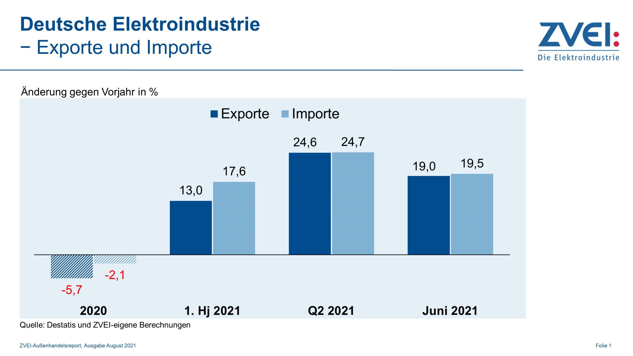 Deutsche Elektroausfuhren legen weiter kräftig zu