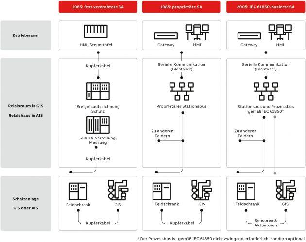 Bild 2   Stationsautomatisierung (SA) - von fest verdrahteten Systemen über proprietäre Protokolle bis hin zur IEC61850