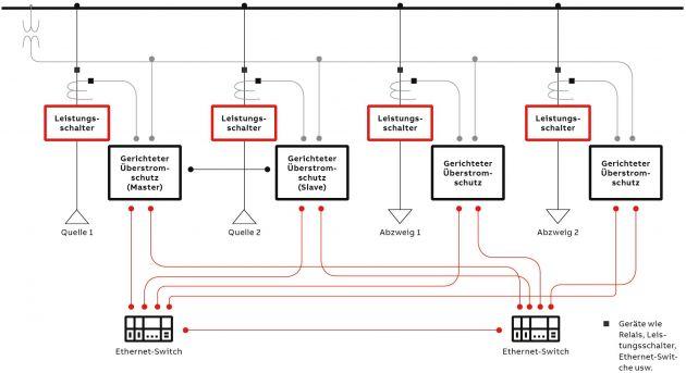 Bild 3   Prinzipschaltbild eines Goose-basierten Sammelschienenschutzes mit vorhandenen Abzweigrelais.