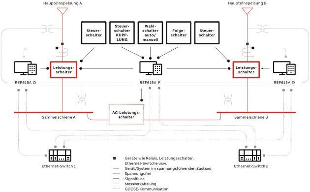 Bild 4   Prinzipschaltbild einer typischen M-T-M-Konfiguration für einen ATS