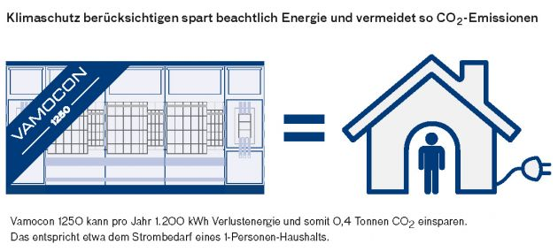 Bild 3 | Bezieht man alle Innovationen und Maßnahmen ein, summiert sich die CO2-Einsparung auf rund 15 Tonnen. So viel, wie ein Einfamilienhaus in vier Jahren ausstößt.