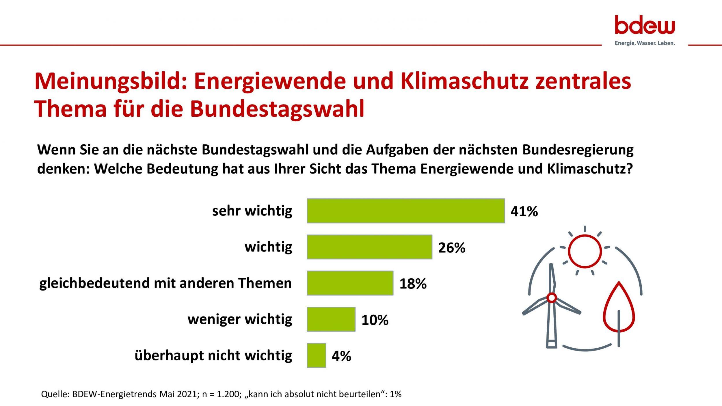 Umfrage zur Bundestagswahl: Für rund zwei Drittel der Befragten …
