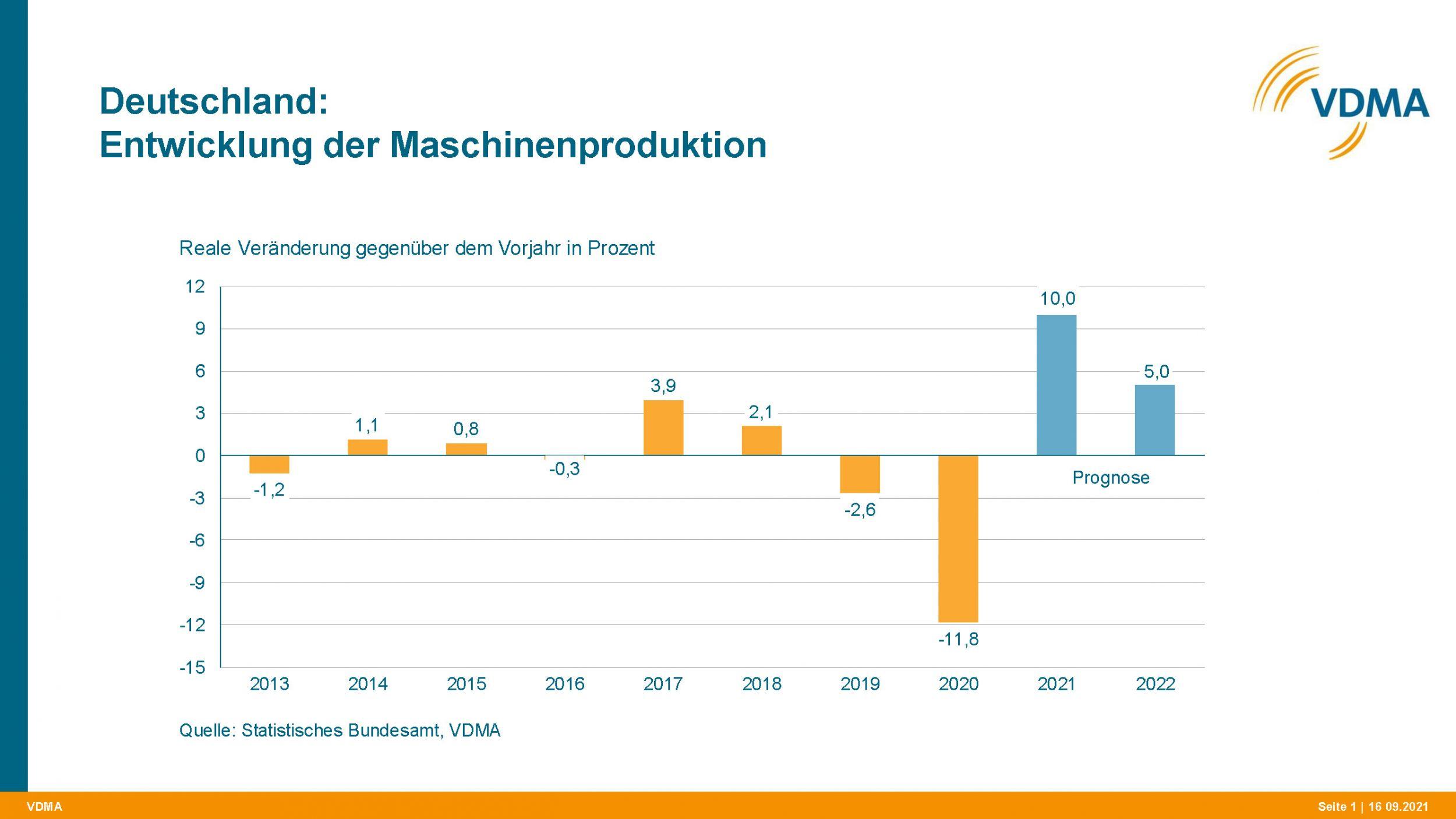 Maschinenbau erwartet 2022 Produktionsplus von 5%