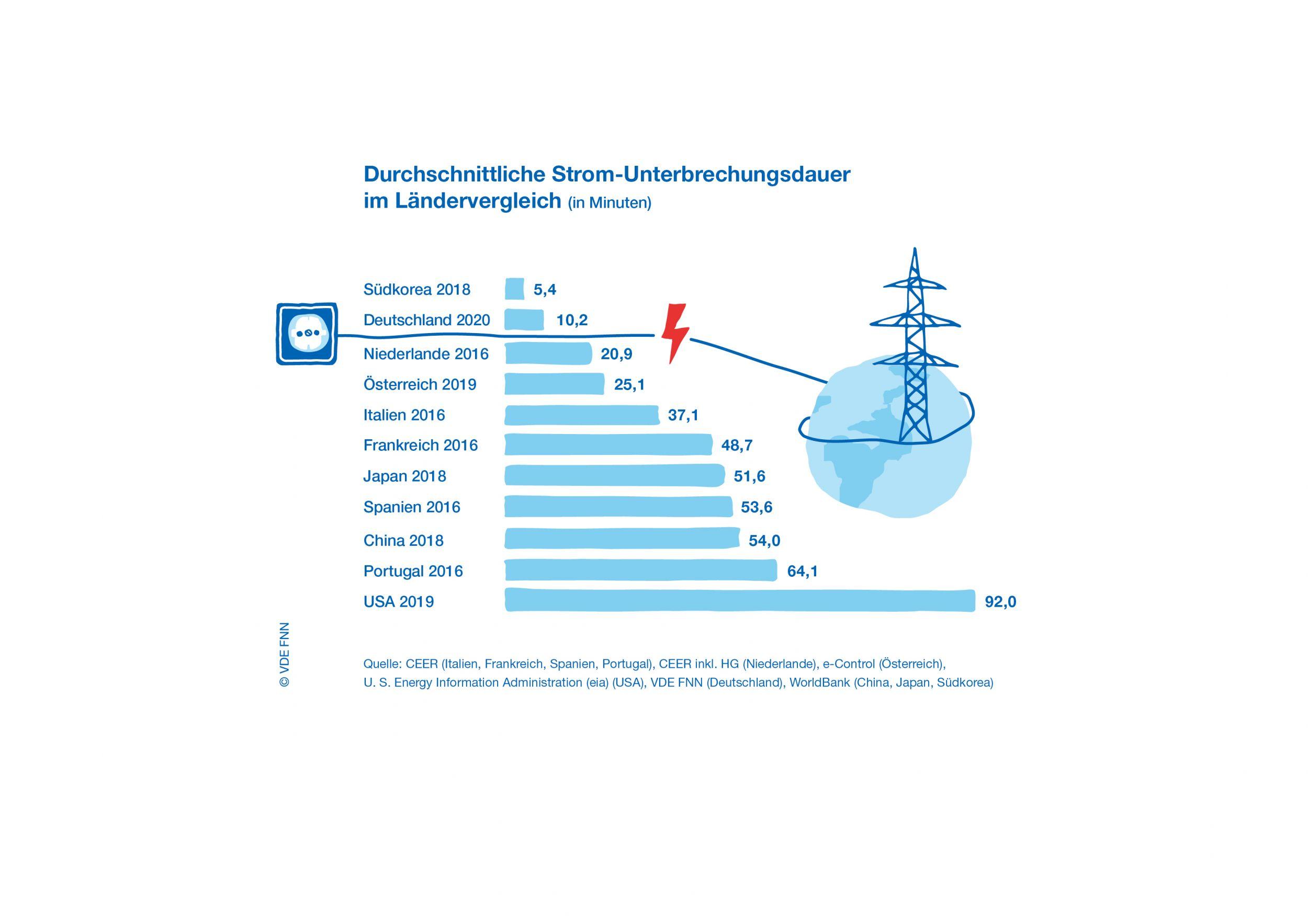Stromversorgung in Deutschland so gut wie noch nie
