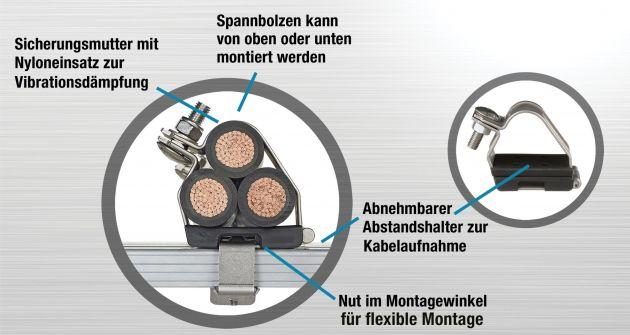 Bild 2 I Kabelschellen von Panduit, hergestellt nach der IEC 61914:2015 (deutsche Fassung DIN EN 61914:2016), bieten Schutz und Sicherheit für Mensch und Anlage.