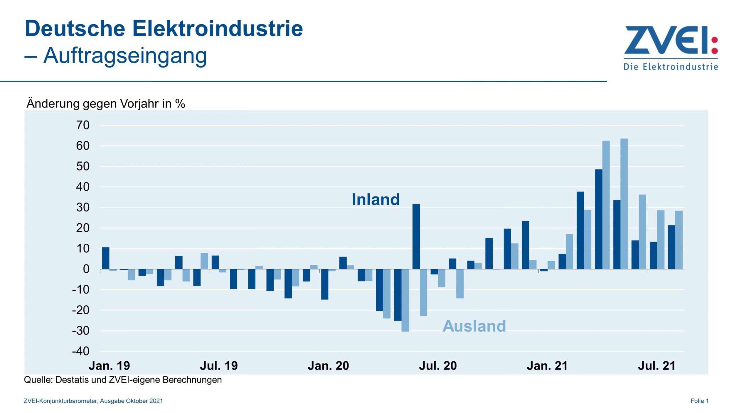 Elektroindustrie wächst bislang weiter zweistellig
