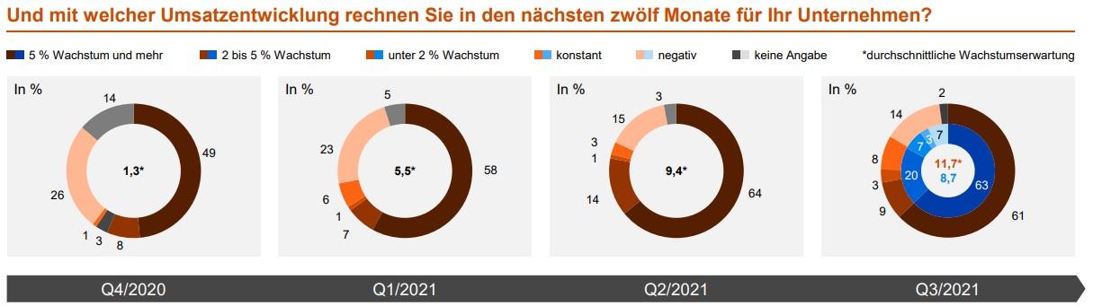 Maschinenbau-Barometer: Umsatzprognose auf Höchststand