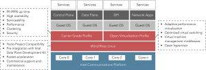 Die Virtualisierungssoftware eignet sich für den Telekommunikationsbereich und  für die Network Functions Virtualization. (Bild: Wind River GmbH)