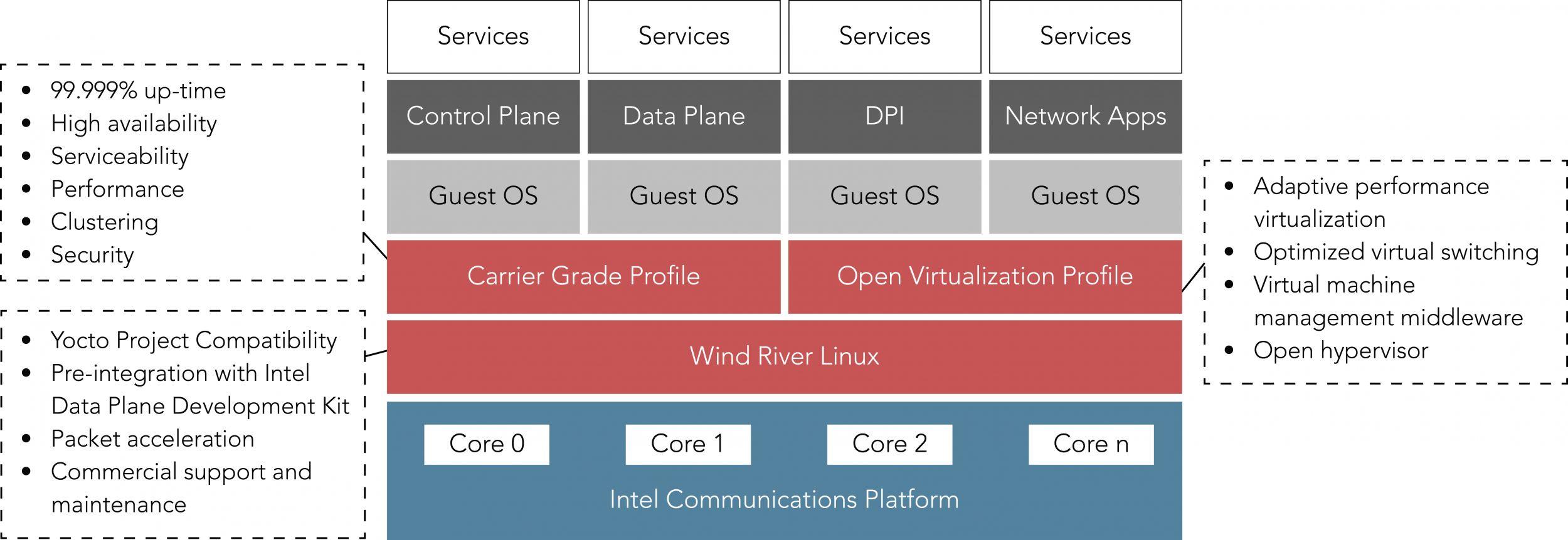 Echtzeit-Virtualisierungssoftware für NFV- und Cloud-Konzepte